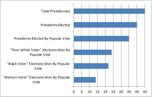 presidencies